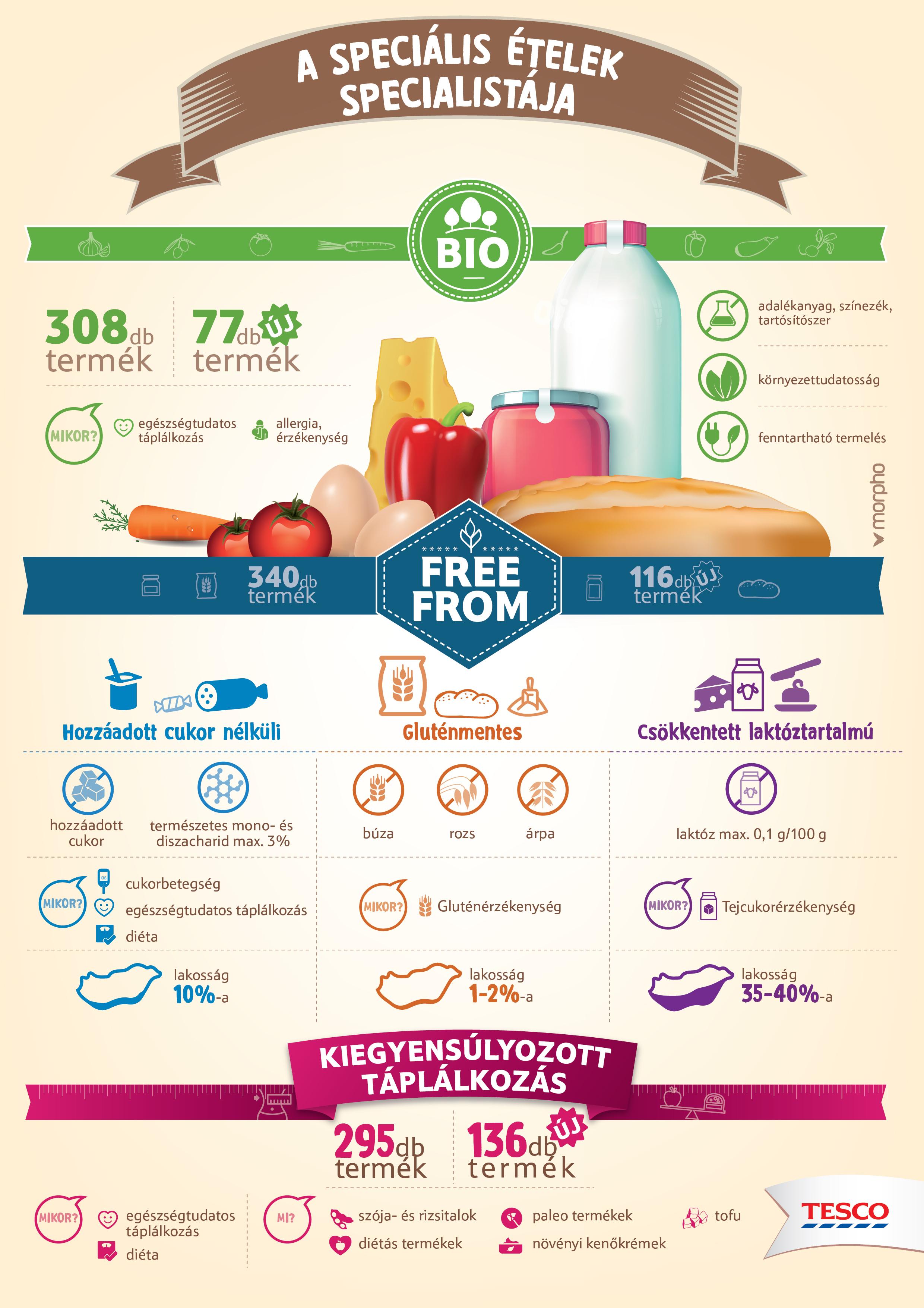 Laktózérzékenység: a tejmentes étrend nem megoldás